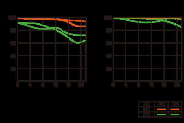 Image of MTF Chart