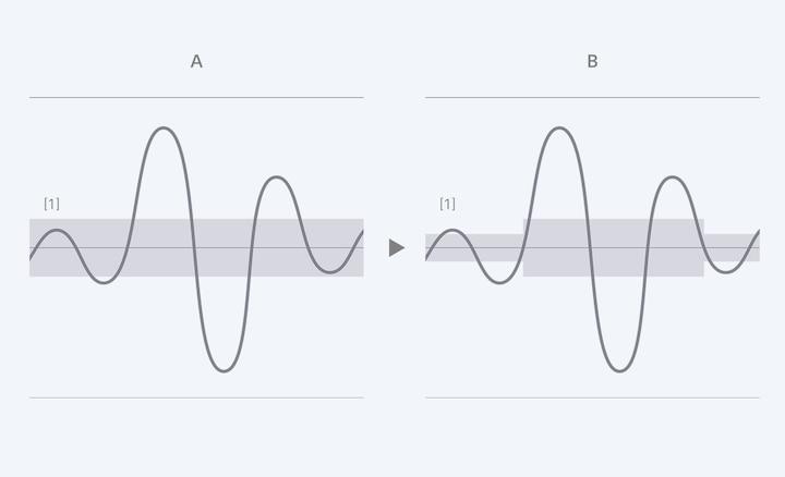 ไดอะแกรมแสดงวิธีที่โหมด S/N สูงลดเสียงรบกวนและเพิ่มพลังเสียงระดับต่ำเมื่อเปรียบเทียบกับการบันทึกทั่วไป