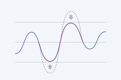 ไดอะแกรมแสดงวิธีการรวมการบันทึกปกติและการบันทึก -12dB เพื่อกำจัดเสียงที่ถูกตัด