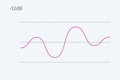 ไดอะแกรมแสดงสัญญาณเมื่อบันทึกด้วย Digital Limiter